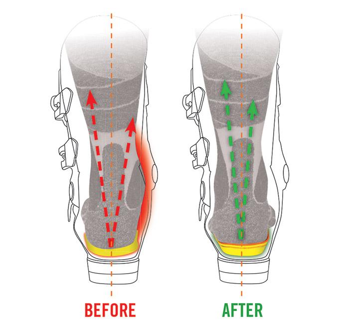 custom ski insoles explained