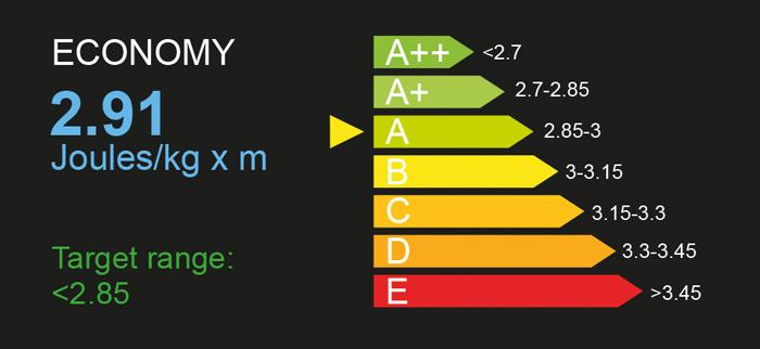 Running Economy Data Analysis