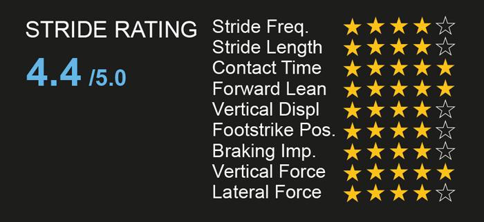 stride rating data analysis